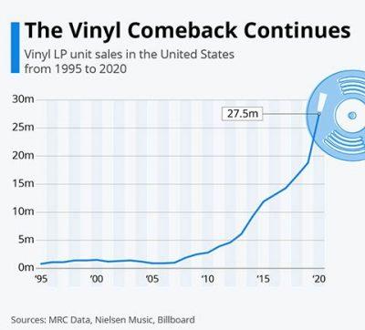 The Vinyl Comeback Continues